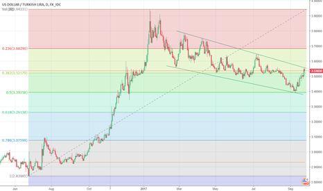 USDTRY: USDTRY Likely To Fall