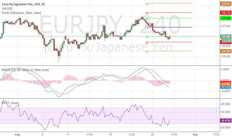 EURJPY: EUR/JPY hitting resistance
