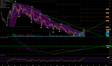 CFRX: Could we see continuation here?