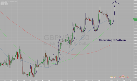 GBPUSD: Recurring J pattern