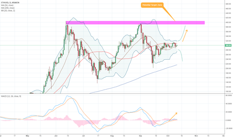 ETHUSD: ETHEREUM (ETHUSD) - 1D - The Move We Are All Waiting For?