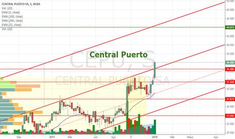 CEPU: CEPU - Central Puerto