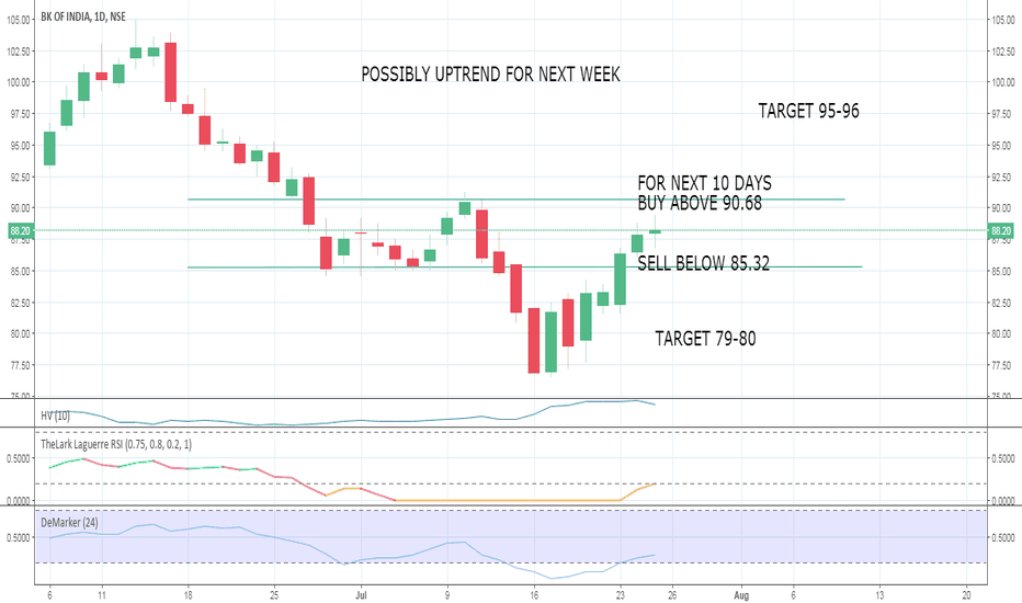 BANKINDIA: BANK OF INDIA NEXT WEEK ANALYSIS