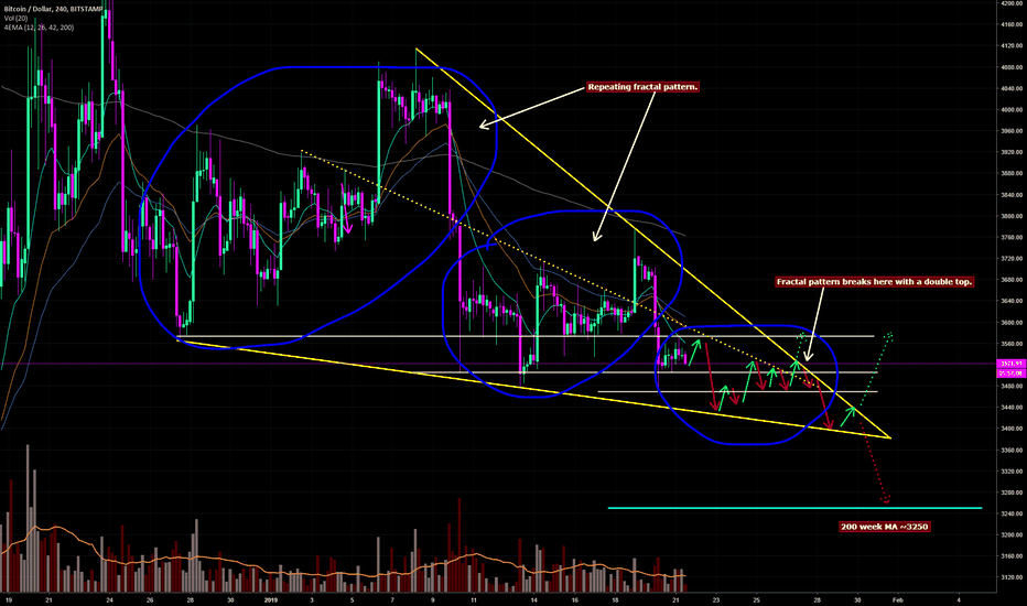 BTCUSD: Repeating Fractal Pattern--Breakout Incoming