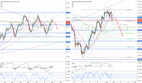 GOLD: SELL GOLD After retracement