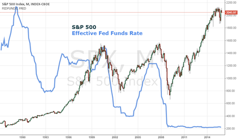 SPX: Historically, Rate Hikes Haven't Spurred Market Declines