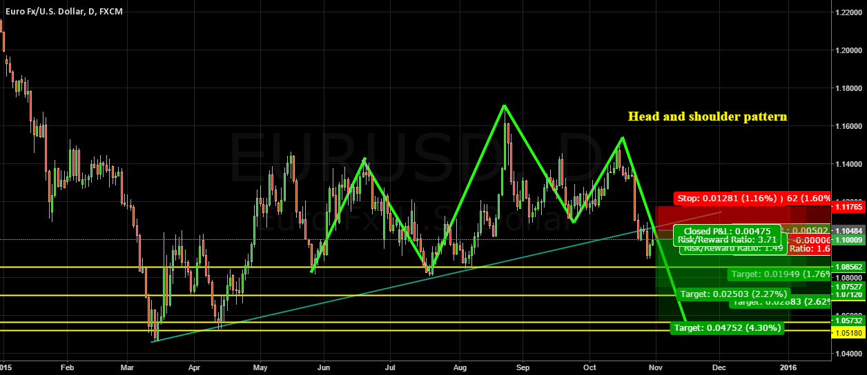 EURUSD POSSIBLE  END OF YEAR