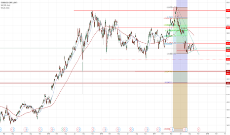 SBUX: bear flag starbucks