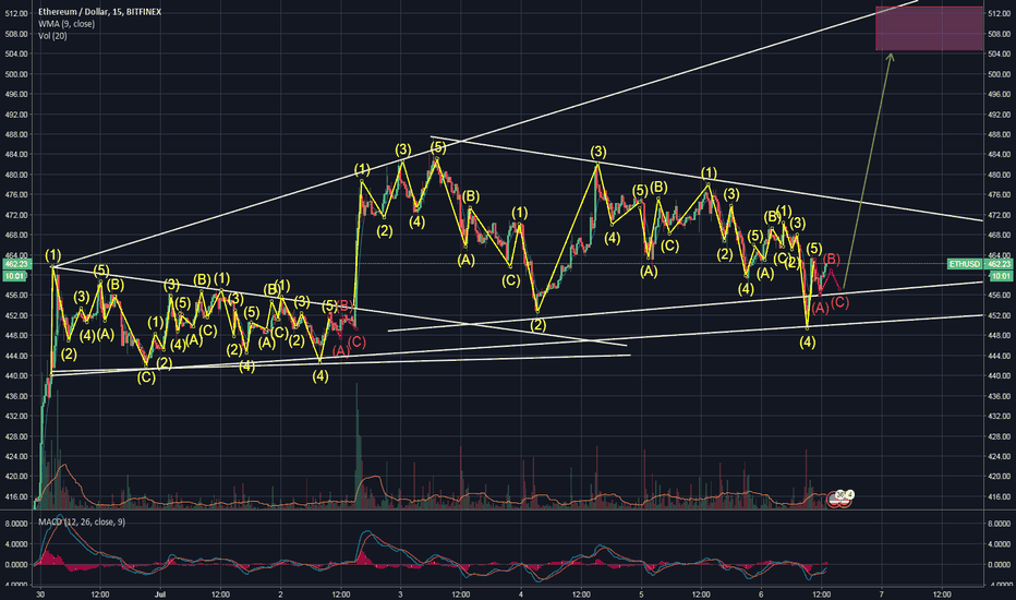 ETHUSD: Ethereum update - Fractal taking place - Uptrend imminent