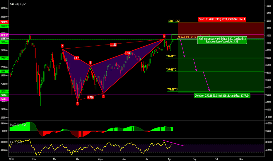 SPX: SP500//Desplome//Patron Butterfly// doble tencho//