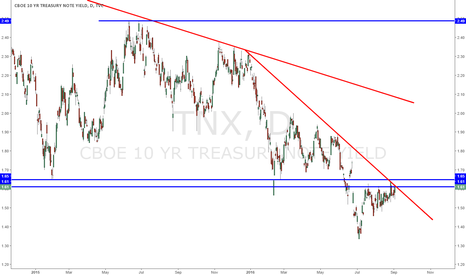TNX: US 10-year yield at major crossroads