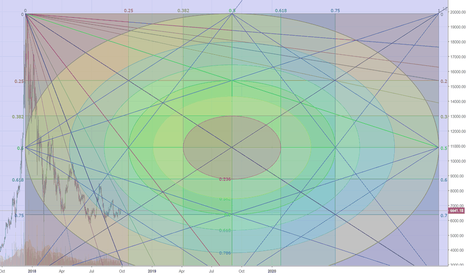 BTCUSD: Gann Square (set on weekly - 180) linear scale