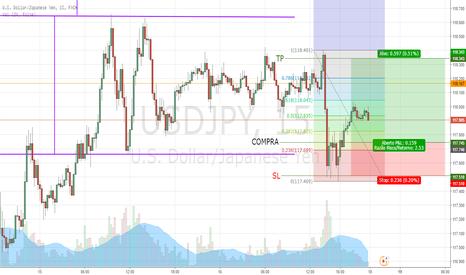 USDJPY: Posição comprada no USD/JPY em M15