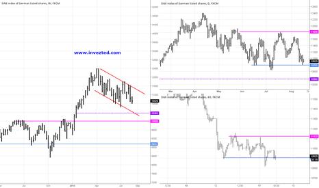 GER30: DAX Analysis 18.08.2015
