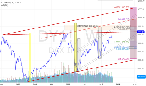 DY1!: DAX Index