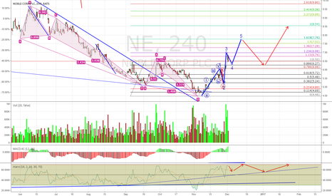 NE: NE Longs Need to be Patient