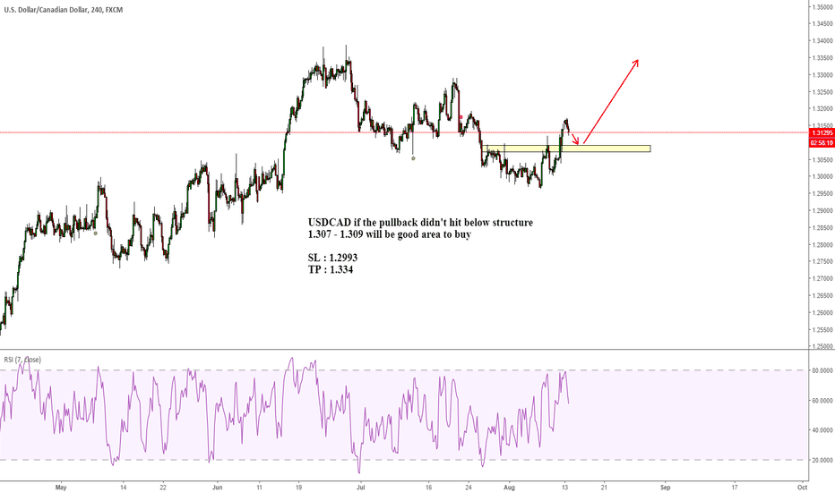 USDCAD: USDCAD buy the pullback