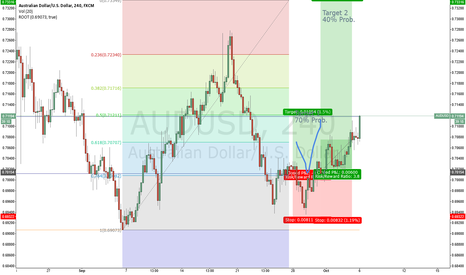 AUDUSD: AUDUSD: FIRST TARGET REACHED  +101 pips. Long: Targeting Second.