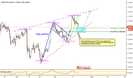 GBPUSD: GBPUSD_ Harmonic Movement for expected bullish momentum