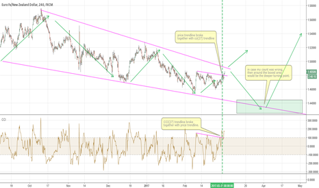 EURNZD: EURNZD long now ... or after the last move down