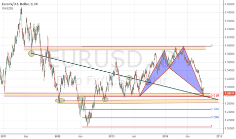 EURUSD: A Bullish Shark on EURUSD Daily