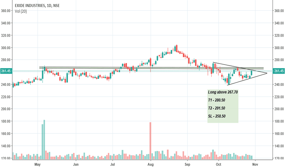 EXIDEIND: Exide Industry - Triangle in formation