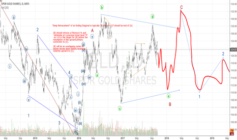 GLD: Short to 109, then up in C to ~140