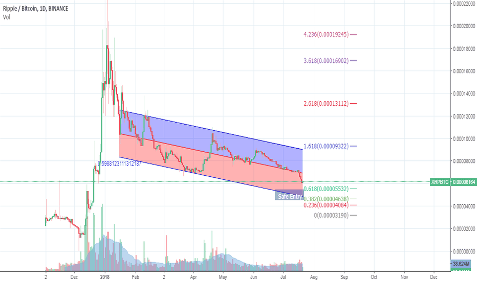 XRPBTC: Ripple Analysis & Overview, Is this the BOTTOM ?