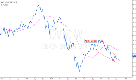 DVN: Long term opportunity on Devon Energy