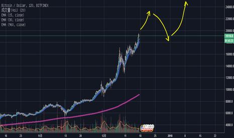 BTCUSD: 比特币预测 BTC Prediction by indigo