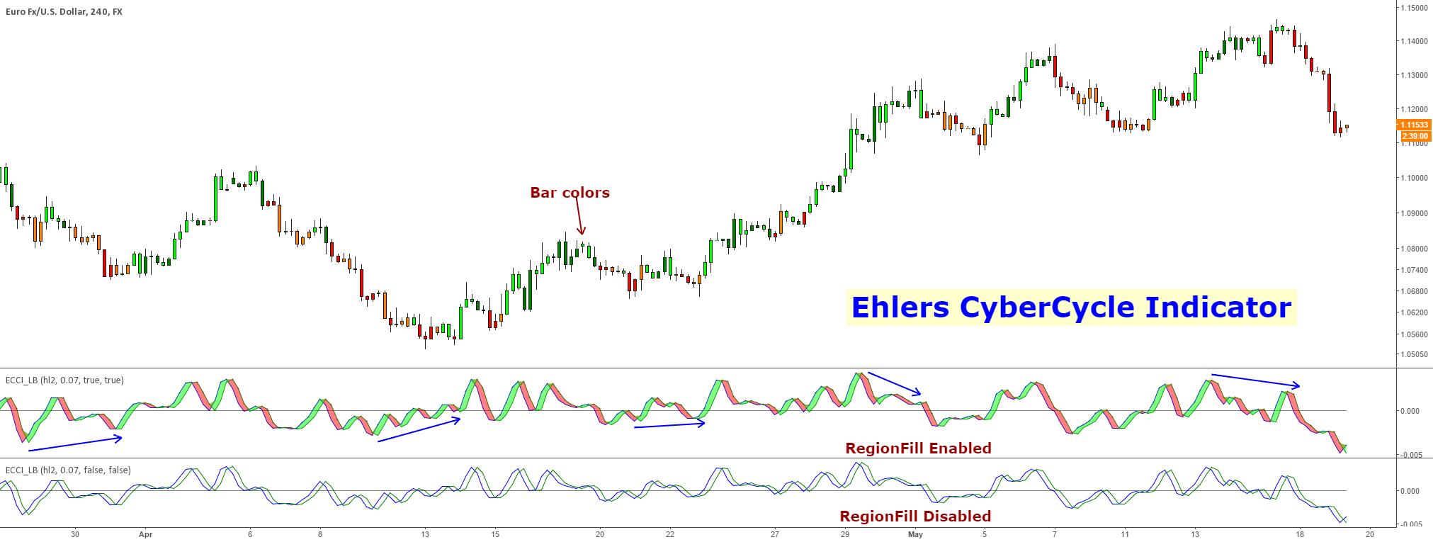Ehlers Cyber Cycle Indicator [LazyBear]