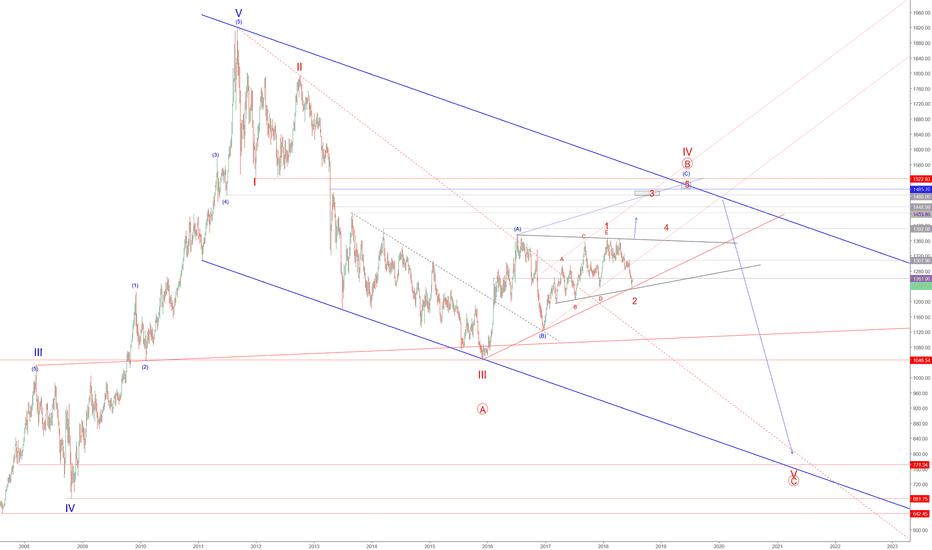 XAUUSD: Gold medium term view