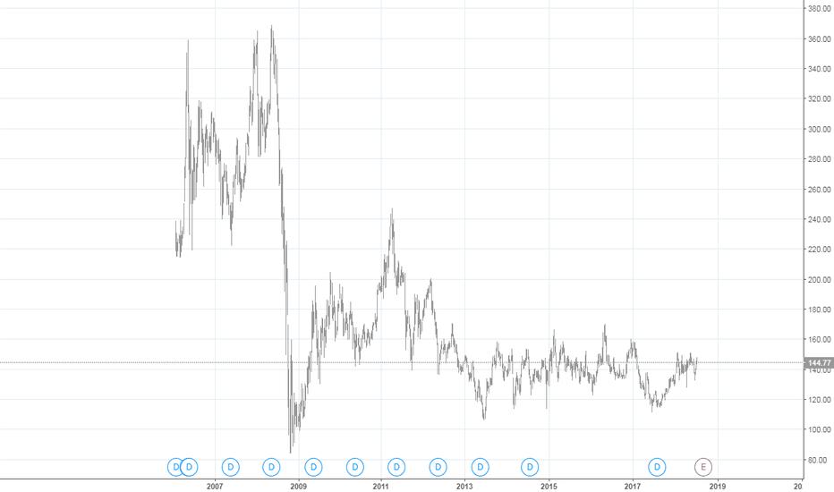 GAZP: Былое газпрома
