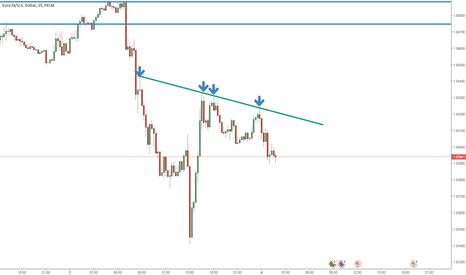EURUSD: short as long as below this trendline