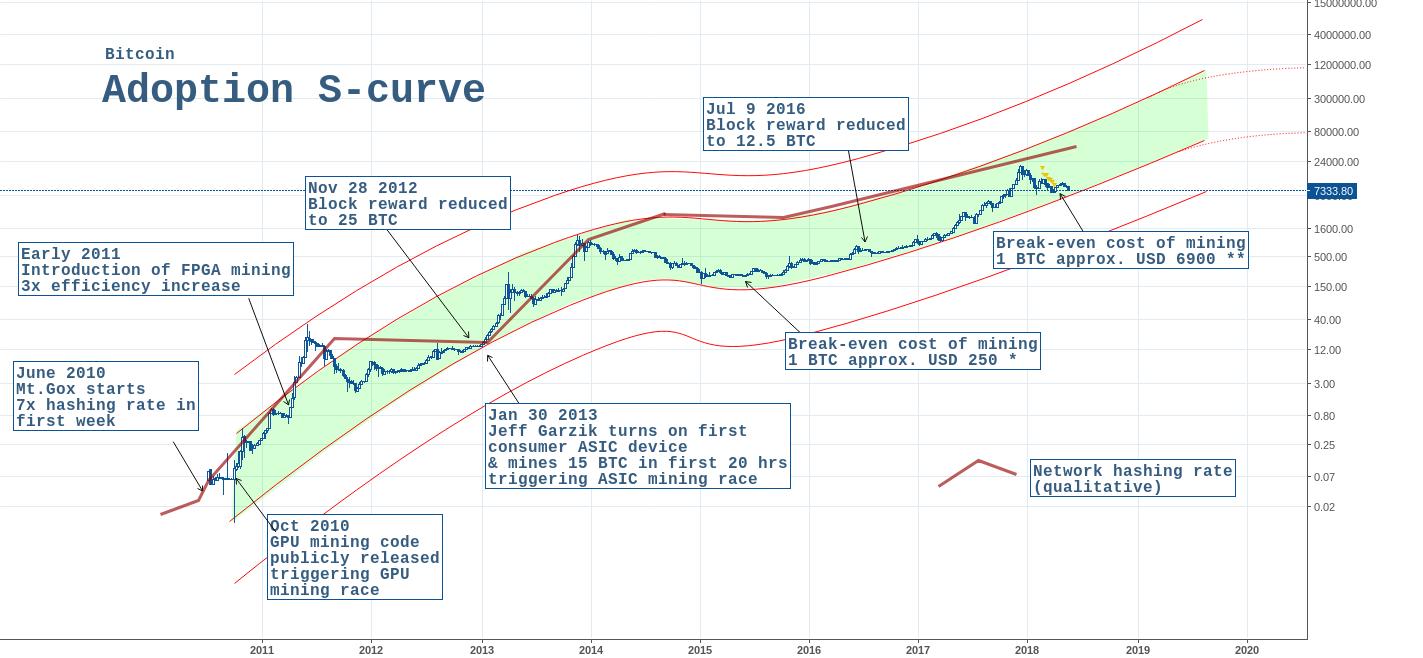 bitcoin curve chart