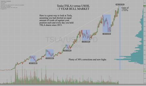 TSLA/USOIL: Tesla's Bull Market Viewed through Crude Oil Prices