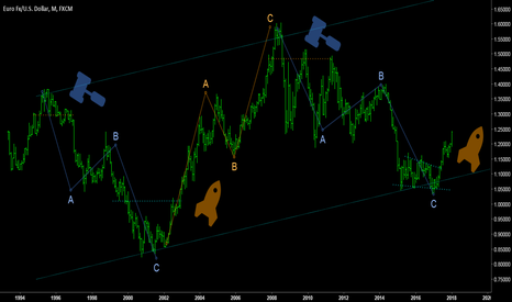 EURUSD: EURO/DOLLAR - ALL YOU NEED TO KNOW ABOUT!