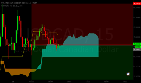 USDCAD: Impulsive down move on UCAD is in view. Watch out for it!