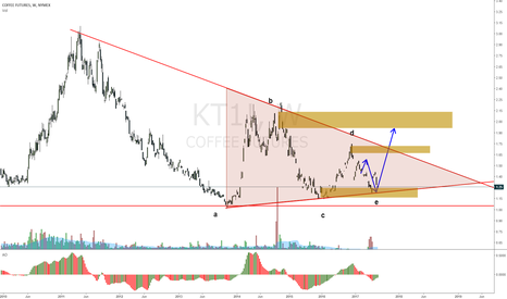 KT1!: COFFEE continuation up after triangle compression