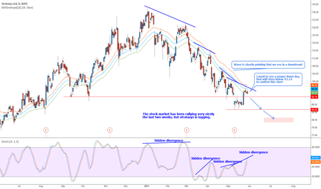 SSYS: Stratasys - Short with the trend