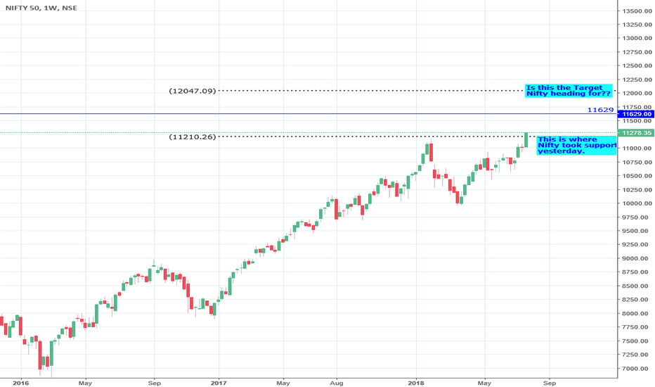NIFTY: Nifty New High