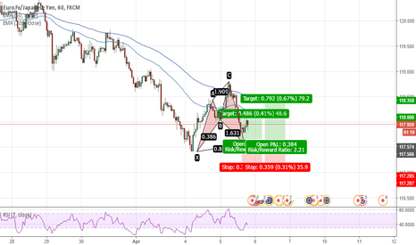 EURJPY: bullish cypher on eurjpy