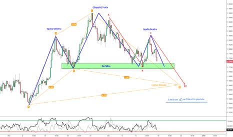 EURUSD: EUR/USD - Mix di Pattern in possibile completamento.