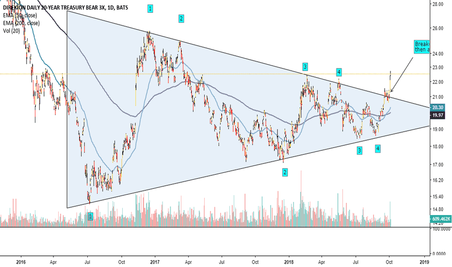 TMV: TMV breaking out from a 2 year + triangle. #bond #bonds