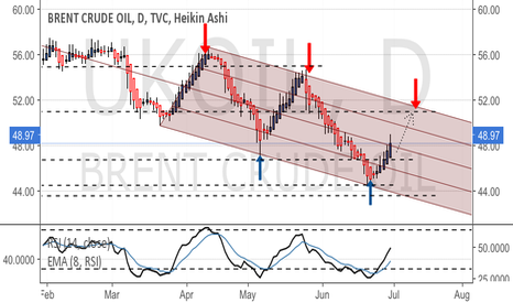 UKOIL: Stay long & look for the top of the channel