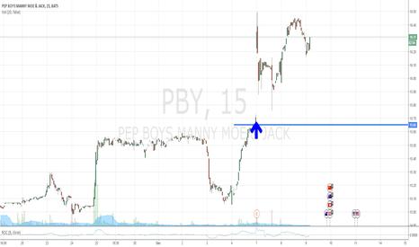 PBY: PEP BOYS MANNY MOE & JACK [ PBY ]
