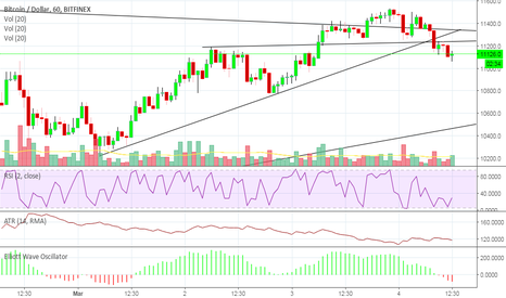 BTCUSD: BTC AND LTC