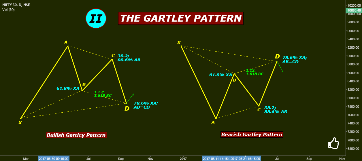 The Harmonic Pattern Series: II The Gartley Pattern