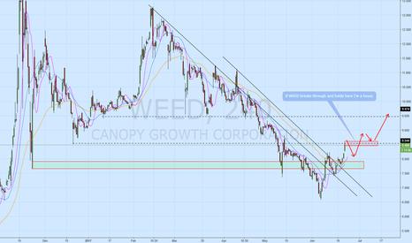 WEED: WEED Broken down trend line...New up trend?