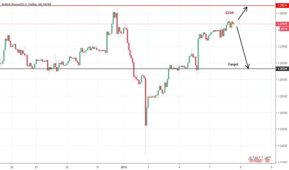 GBPUSD: Short GBP /USD - Heavy resistance.